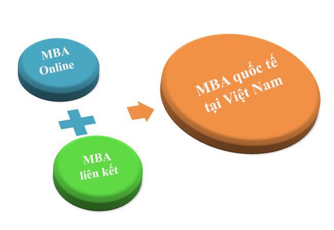 MBA quốc tế tại Việt Nam gồm MBA online và MBA liên kết.