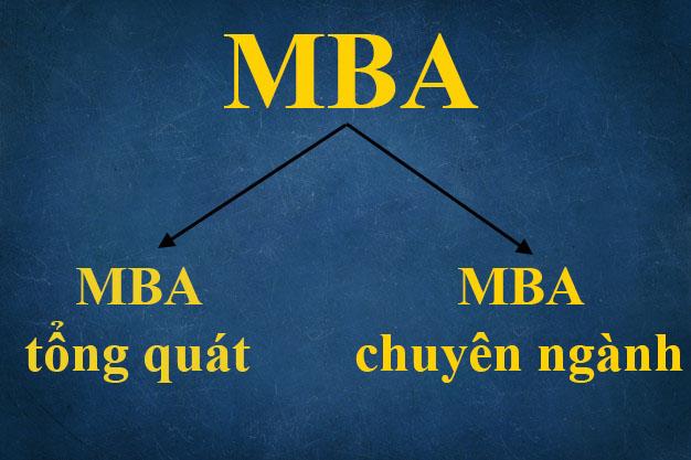MBA là gì và có bao nhiêu loại hình.