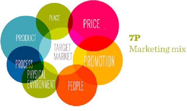 Marketing 7Ps mở rộng