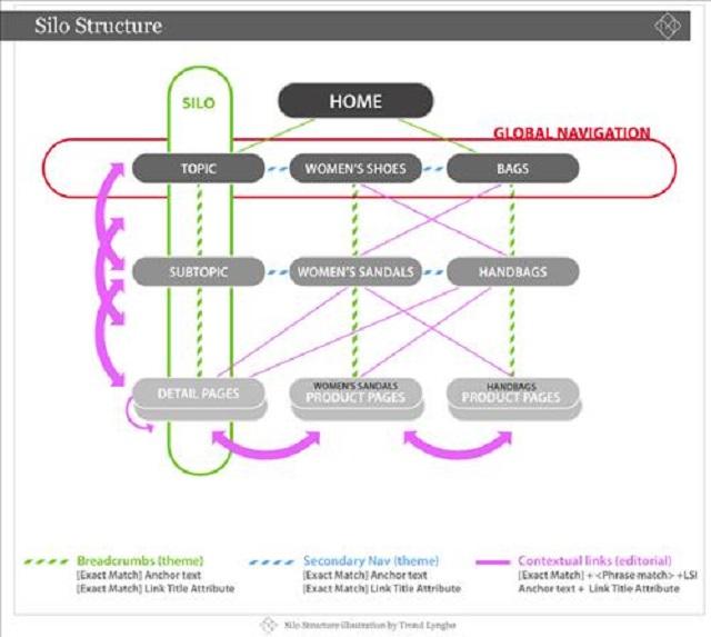 Cấu trúc Silo giúp Website bền vững hơn